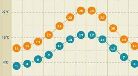 Temperatuur in Cinque Terre