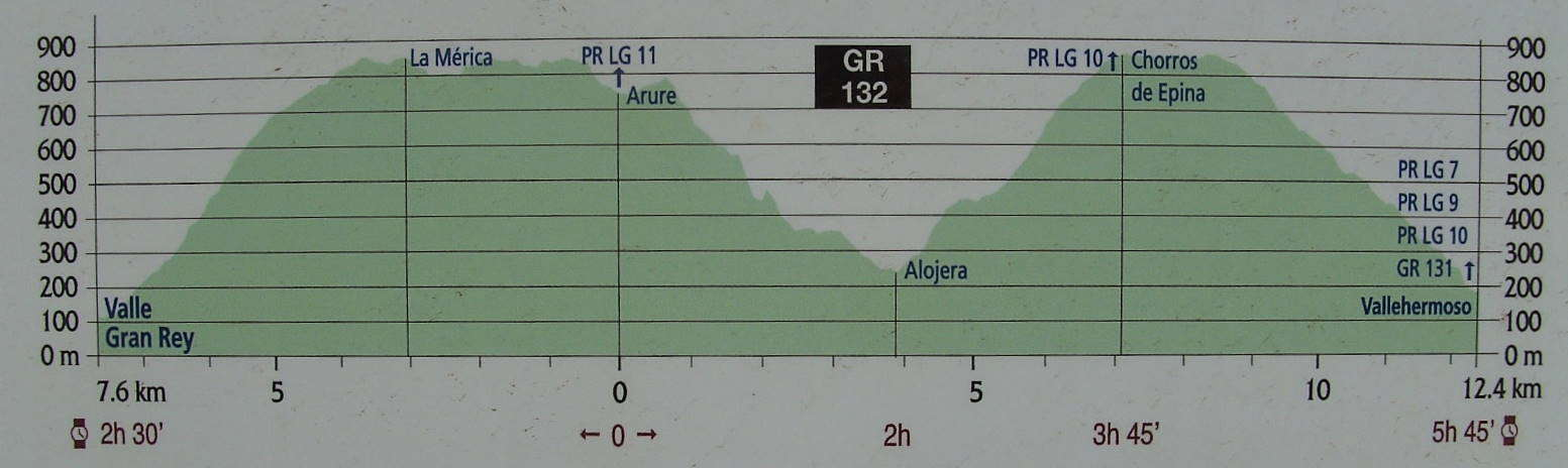 Kaart GR132 La Gomera